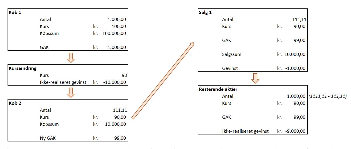 Beregning af gennemsnitskurs og gevinst ved forsøg op at nedbrigne GAK
